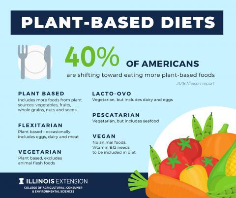 american assossiaction of dieterics vegan diet
